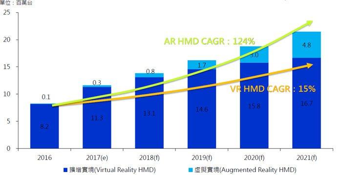 圖一、2016~2021年全球AR/VR HMD出貨量 (資料來源:MIC,20...