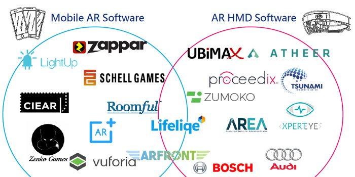 圖五、Mobile AR與AR HMD廠商 (資料來源:MIC,2017年6月)