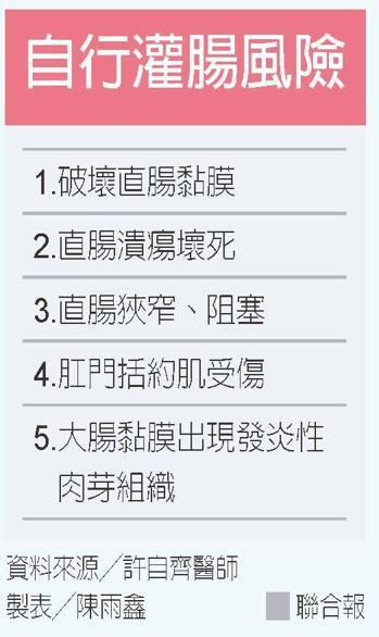 自行灌腸風險 製表/陳雨鑫