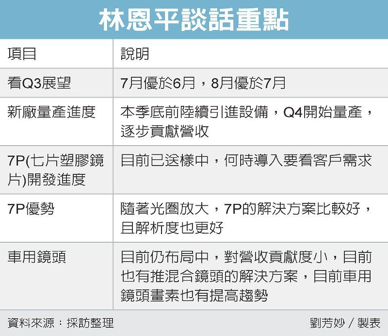 林恩平談話重點 圖/經濟日報提供