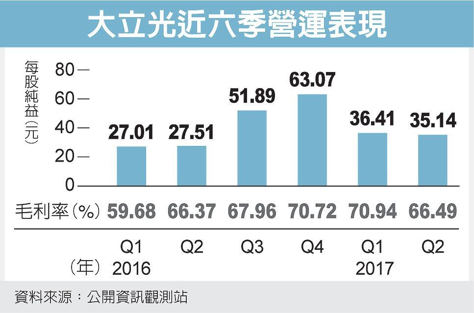 大立光近六季營運表現 圖/經濟日報提供
