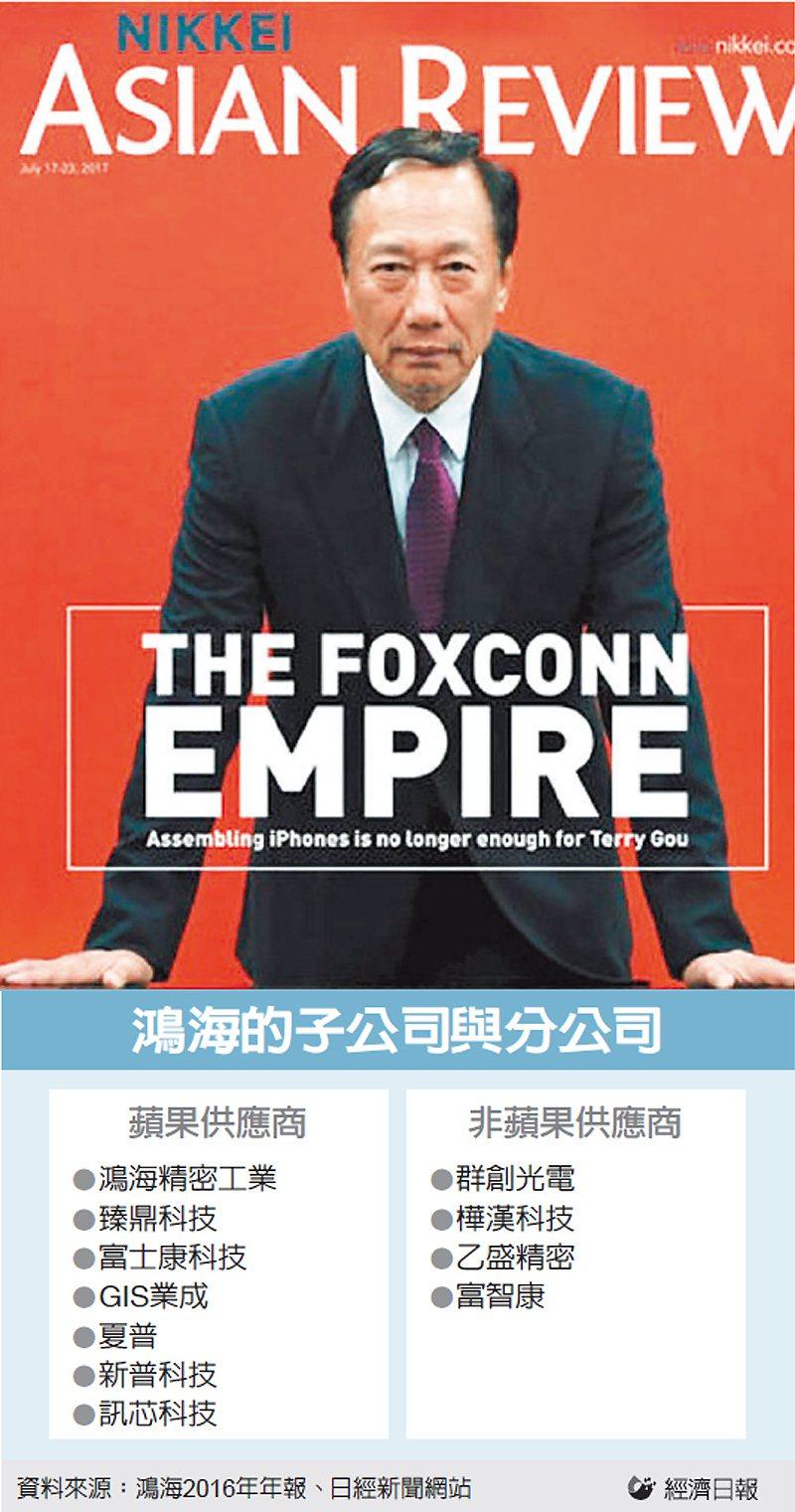 鴻海的子公司與分公司 圖/經濟日報提供