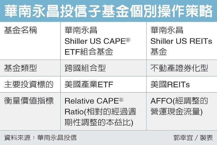 華南永昌投信子基金個別操作策略 圖/經濟日報提供