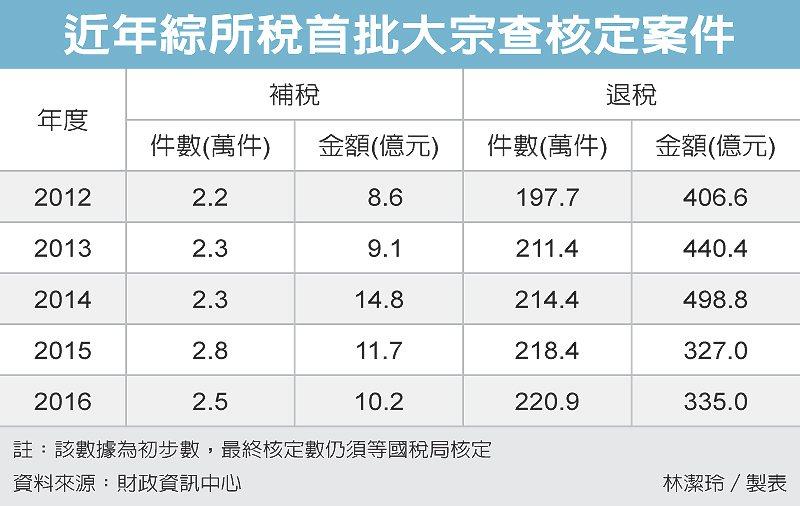 近年綜所稅首批大宗查核定案件 圖/經濟日報提供