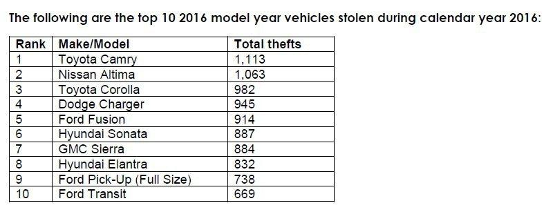 2016年出廠車款被偷的數量。 摘自NICB