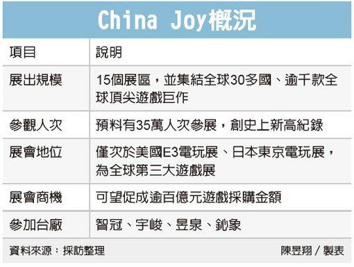 China Joy概況 圖/經濟日報提供