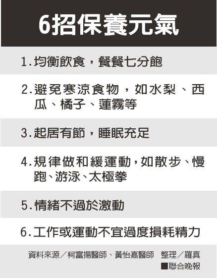 6招保養元氣資料來源/柯富揚醫師、黃怡嘉醫師 整理/羅真