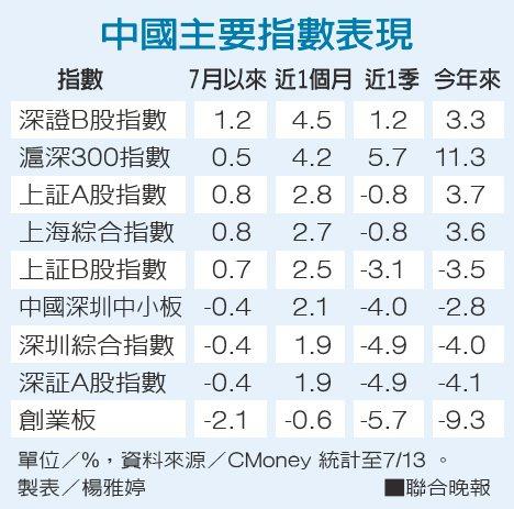 中國主要指數表現資料來源/CMoney 製表/楊雅婷