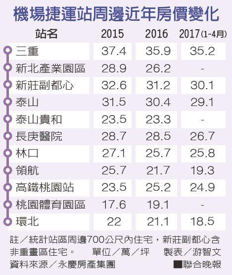機場捷運站周邊近年房價變化。 製表/游智文;資料來源/永慶房產集團