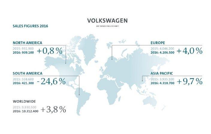 Volksawagen集團2016年在歐洲的年銷量為420萬台。 摘自Volks...