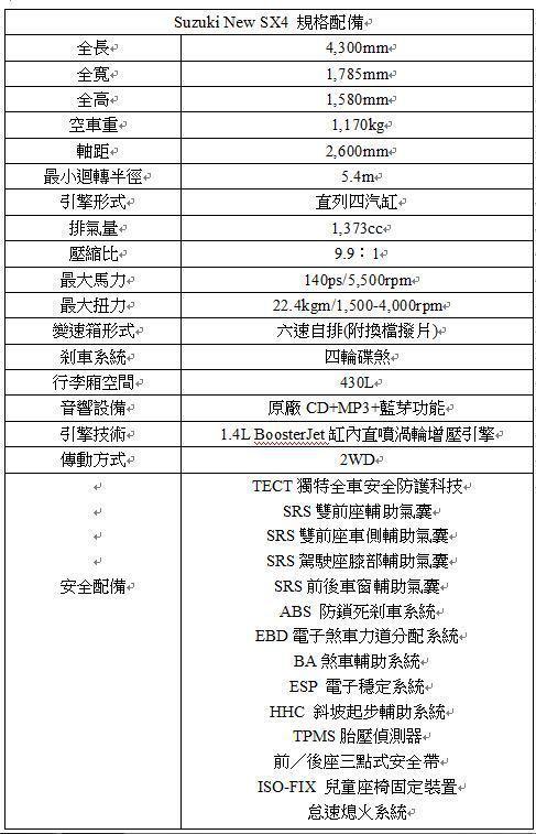 Suzuki New SX4 規格配備。 Suzuki 提供