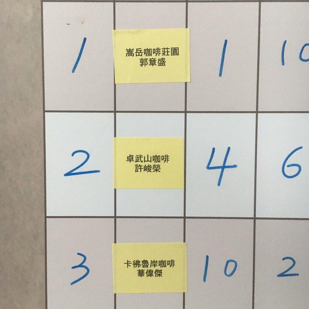 嵩岳咖啡郭章盛輕鬆拿下今年日月潭12強+1咖啡邀請賽的冠中冠最高榮譽肯定。圖/魚...