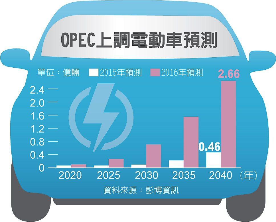 OPEC上調電動車預測 圖/經濟日報提供