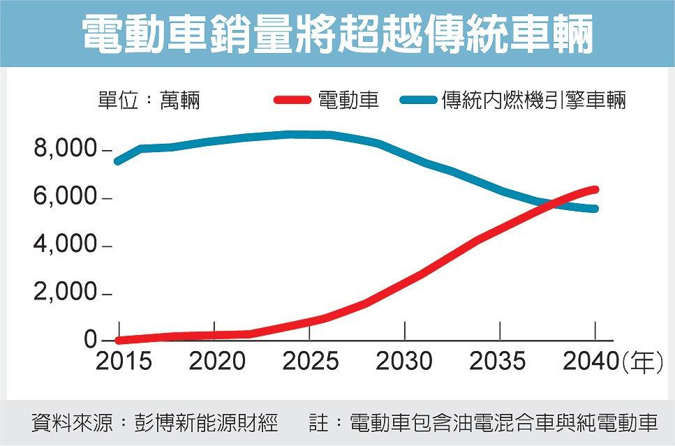 電動車銷量將超越傳統車輛 圖/經濟日報提供