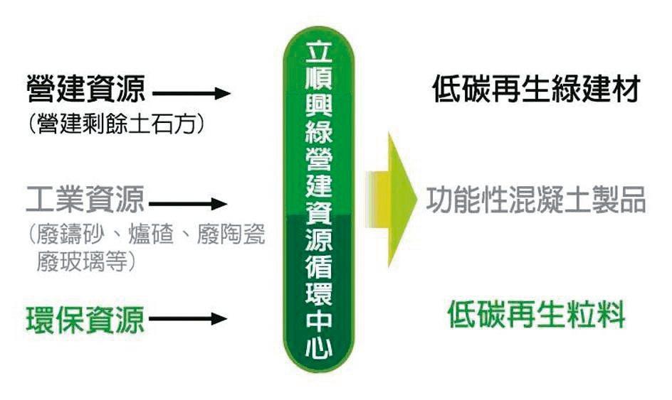 立順興公司朝區域性「綠營建資源循環中心」邁進。 立順興公司/提供