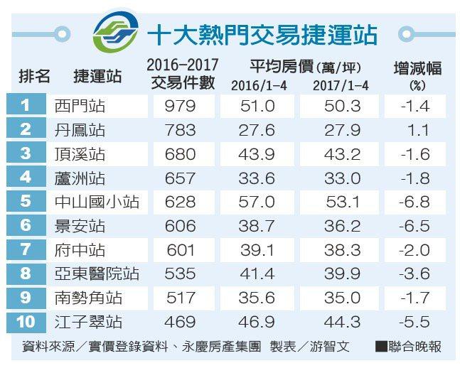 十大熱門交易捷運站資料來源/實價登錄資料、永慶房產集團 製表/游智文