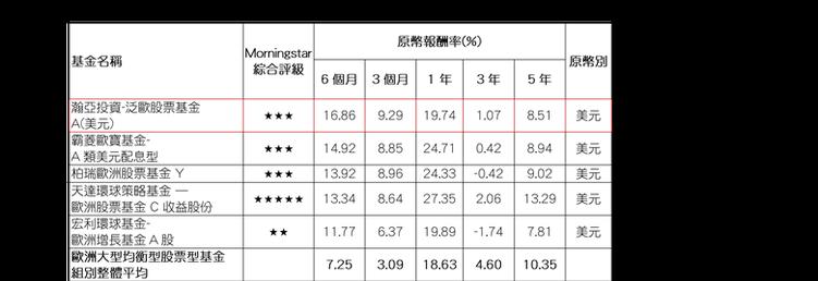 資料來源:Morningstar(晨星),報酬率以原幣計,數據截至2017/07...