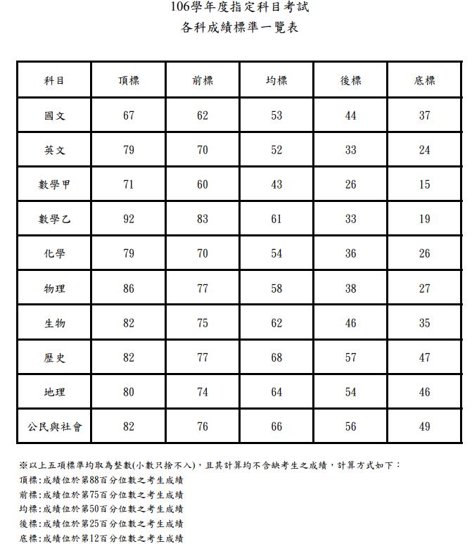 圖擷自大考中心網站