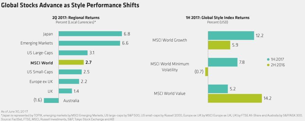 全球股市持續上漲,轉而由成長股領漲 圖/聯博觀點提供