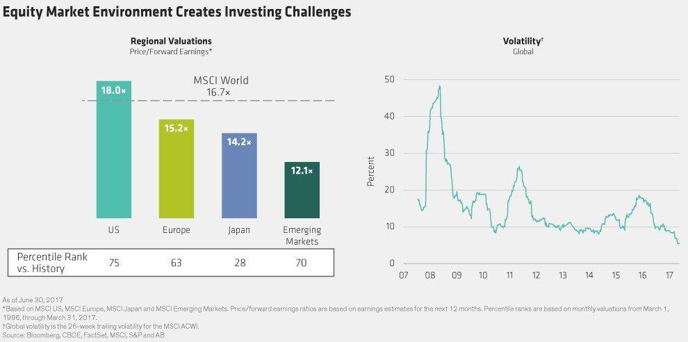 股市環境帶來投資挑戰 圖/聯博觀點提供