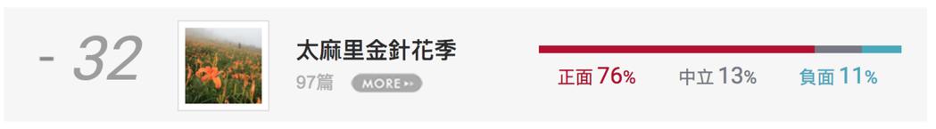 百大口碑_賞花景點_網路聲量排行榜。圖/網路溫度計提供