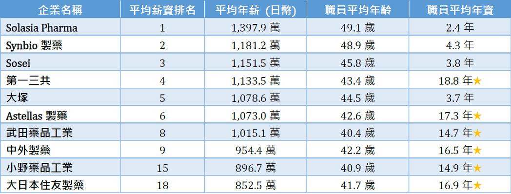 註:至截稿時間為止,日幣兌換台幣的匯率為日幣1円=新台幣0.2700元 基因線上...