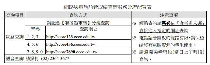 網路與電話語音成績查詢服務分流配置表。圖/大考中心提供