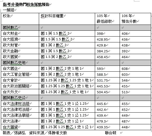指考分發一類組落點預估。製表/張錦弘 資料來源/得勝者文教