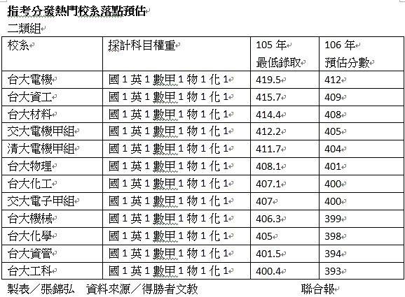 指考分發二類組落點預估。製表/張錦弘 資料來源/得勝者文教