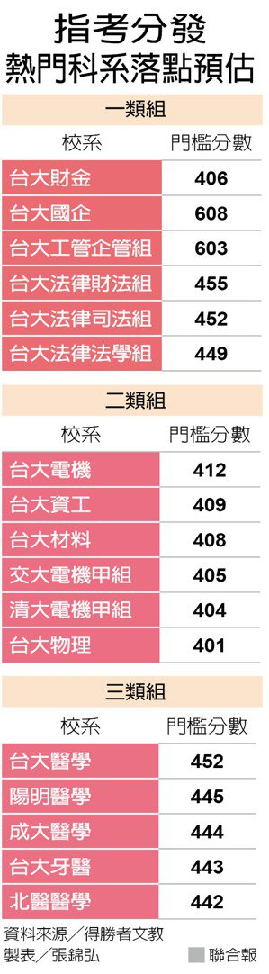 指考分發熱門科系落點預估 製表/張錦弘