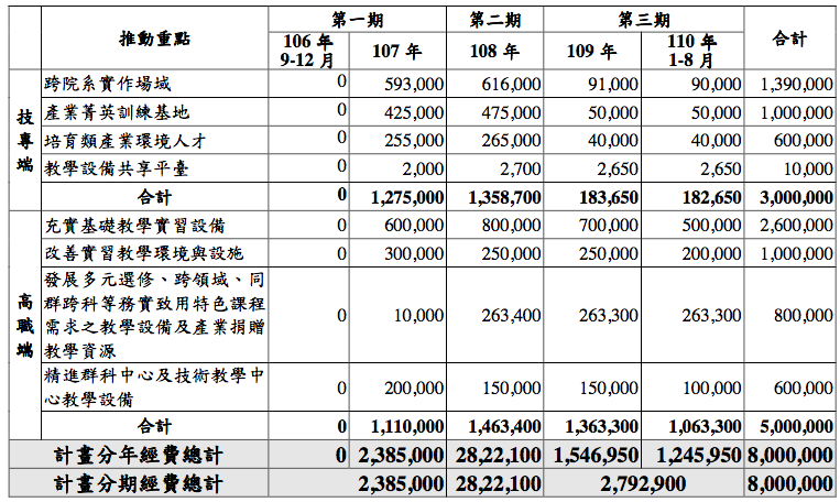 各推動重點分期經費表(單位:仟元)。圖/技職3.0提供