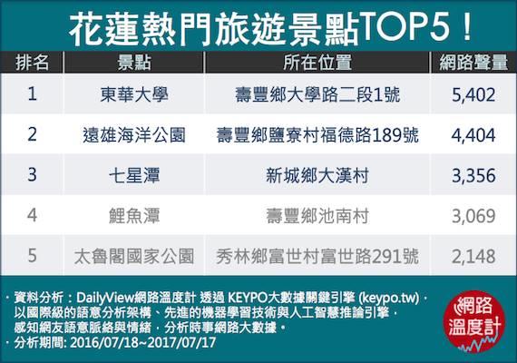 花蓮熱門景點TOP5。圖/網路溫度計提供