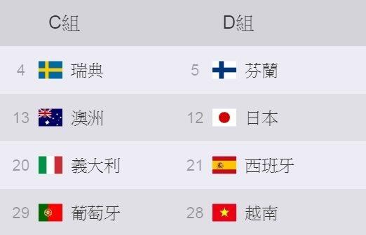 《鬥陣特攻》世界盃雪梨小組賽 C、D 組陣容 圖/暴雪提供(下同)
