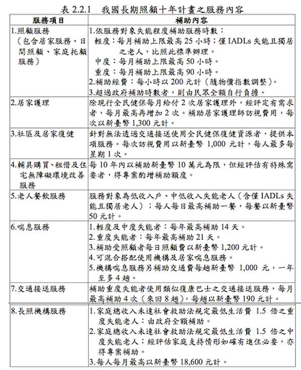 資料來源:衛福部「長期照顧十年計畫2.0(106至115年核定本)」第34頁