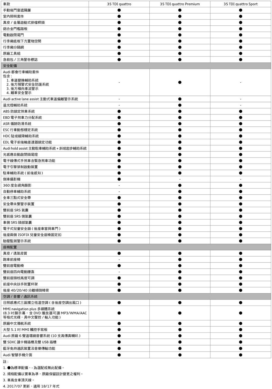 Audi Q5 TDI規配表2。 圖/台灣奧迪提供
