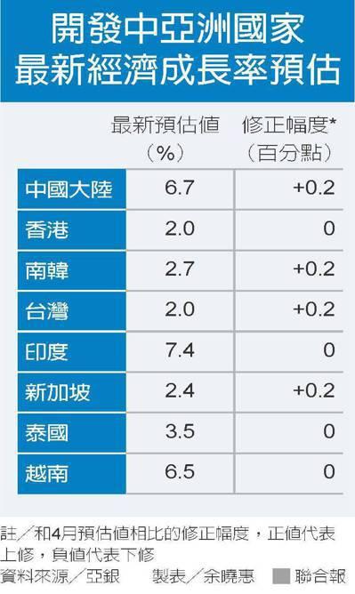 開發中亞洲國家最新經濟成長率預估 資料來源/亞銀 製表/余曉惠