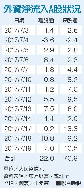 外資淨流入A股狀況。資料來源/東方財富 製表/王奐敏