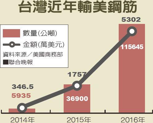台灣近年輸美鋼筋。 資料來源/美國商務部