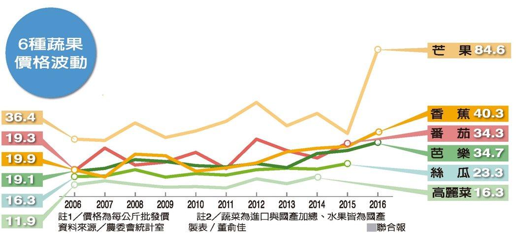 6種蔬果價格波動 資料來源/農委會統計室 製表/董俞佳