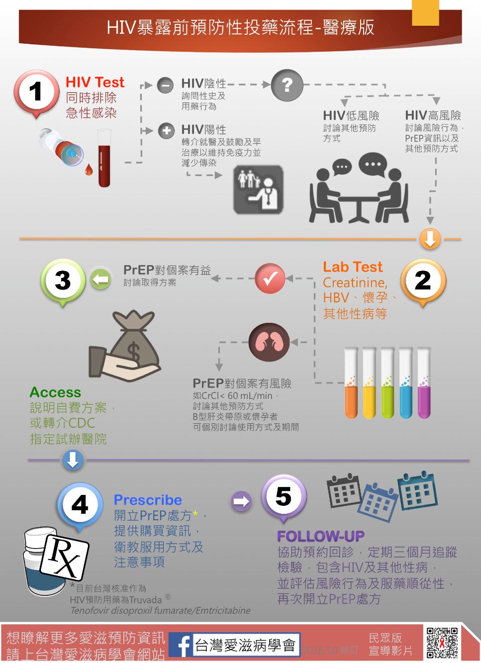 圖/台灣愛滋病學會