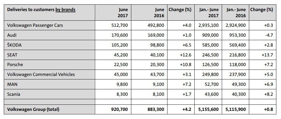Volkswagen集團旗下車廠在今年上半年與六月份的銷售成績。 摘自Volks...