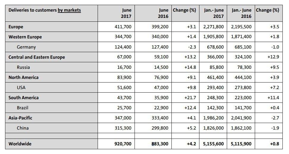 Volkswgen在今年上半年與六月份,於世界各洲的銷售成績。 摘自Volksw...