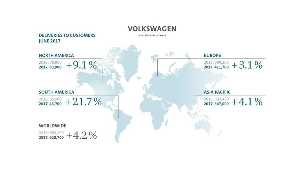 Volkswagen所公布的六月份全球銷量。 摘自Volkswagen