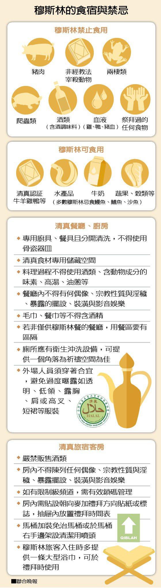 資料來源/萬事達卡組織、觀光局、中國回教協會