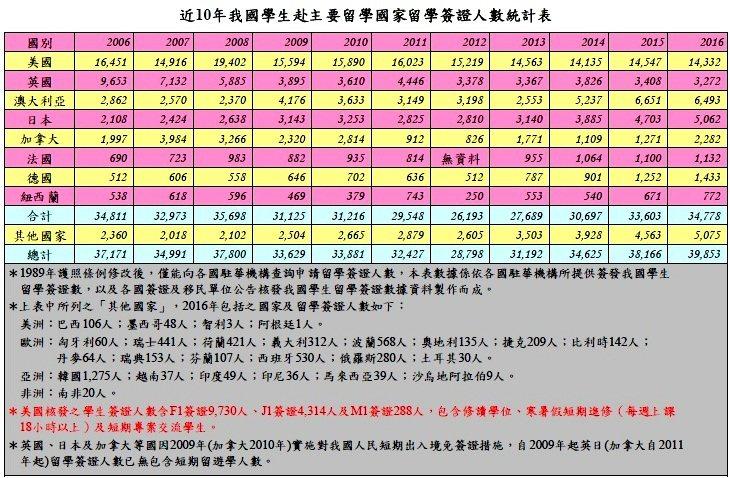 我國近10年出國留學人數統計表。圖/教育部提供
