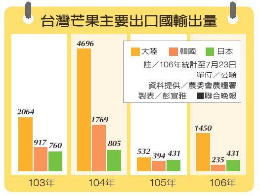 台灣農業缺工 晚套袋急採收藥殘風險高