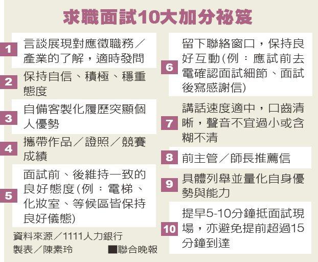 求職面試10大加分祕笈資料來源/1111人力銀行 製表/陳素玲