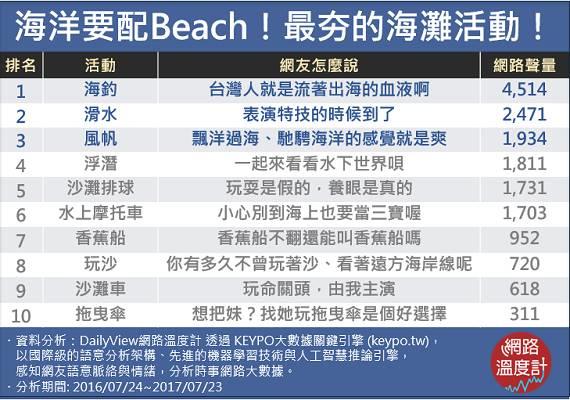 海灘人氣活動排行榜。圖/網路溫度計提供