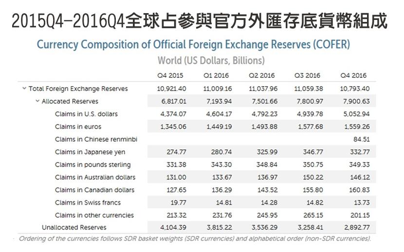 資料來源:IMF