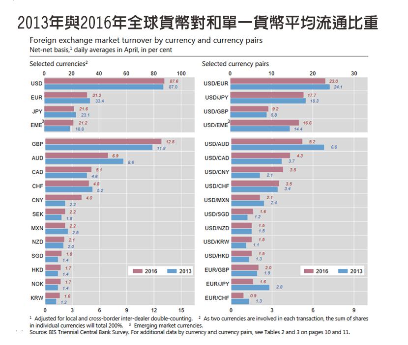 資料來源:BIS國際清算銀行